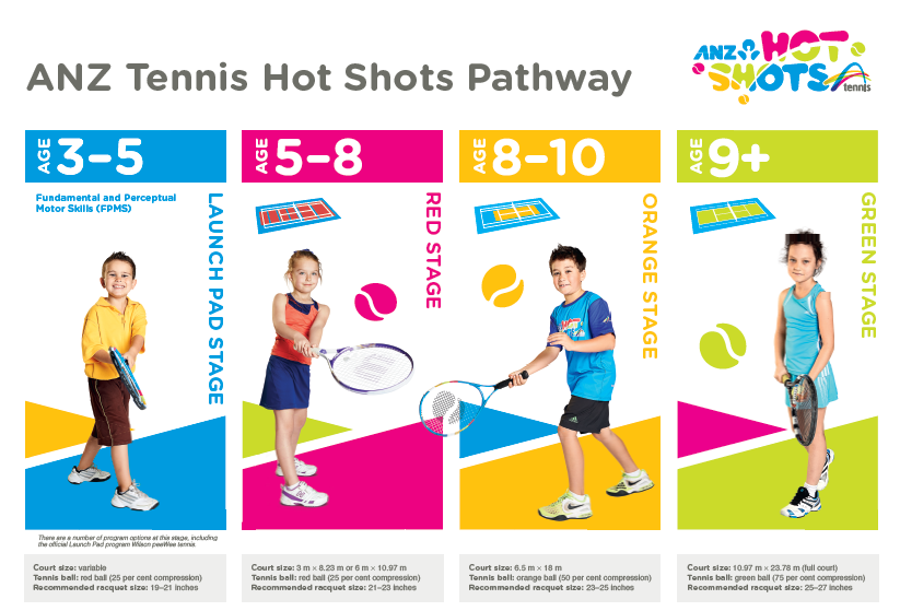 Tennis Camps - The Neutral Bay Club runs children's tennis camps during school holidays throughout the year for different age groups and skills. The camps support Tennis Australia's ANZ Hot Shots Development Programme.