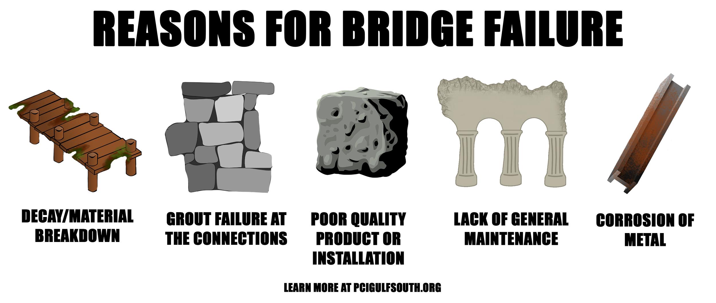Bridge Matinenance Graphic.png