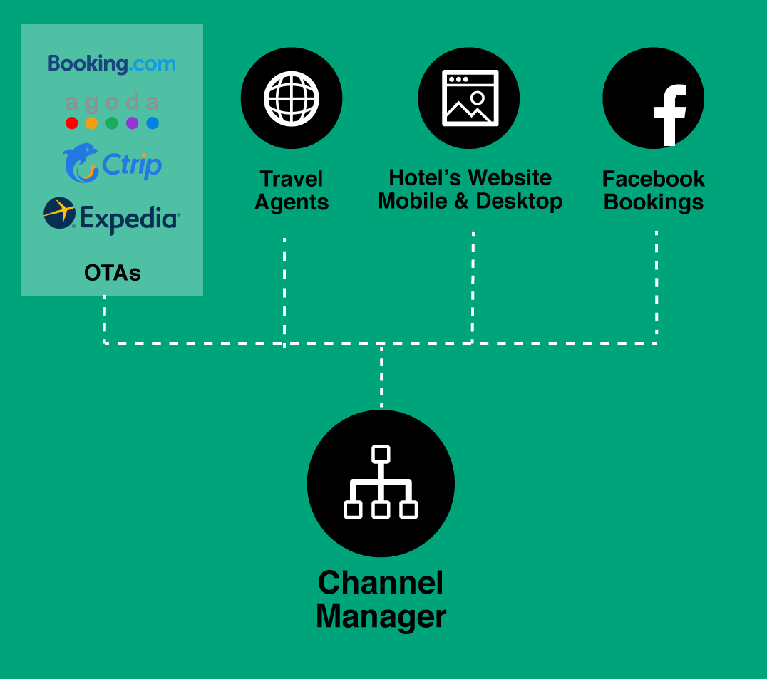 OWKK-CHANEL-MANAGER-Diagram-01.png