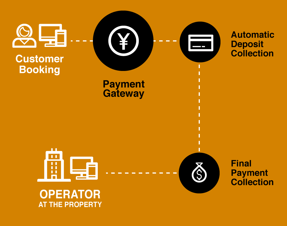 OWKK-Payment-Gateway-Diagram.png