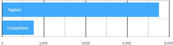 Impressions_Graph(Home)-e4359439f70a46b3004bc9fef5337ad979ca699f50eeb8d87446b57892fd535f.jpg