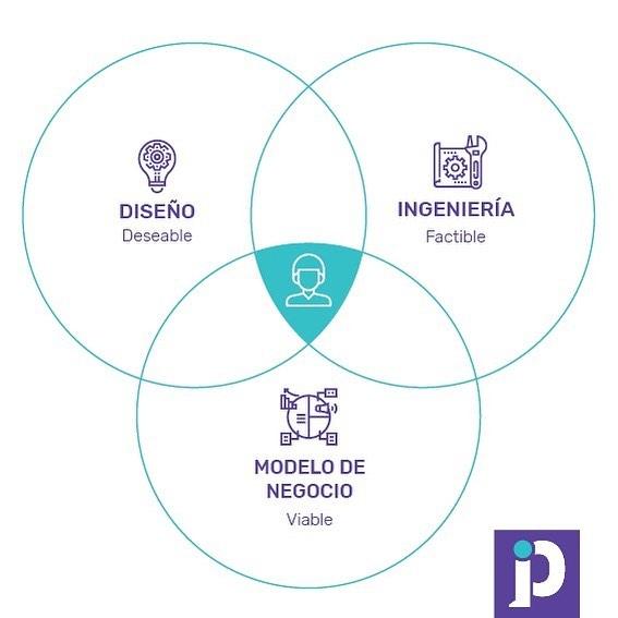 Generamos innovación a partir de tres pilares: diseño, modelos de negocio e ingeniería. En conjunto, estos generan soluciones deseables para los usuarios y la organización, factibles técnicamente y viables económicamente. Siempre ubicando al ser humano como clave principal para llegar a los resultados adecuados.  #poppulus #innovación #ideas #diseño #modelodenegocios #metodología #ingeniería #disenodeservicio #disenodeexperiencia