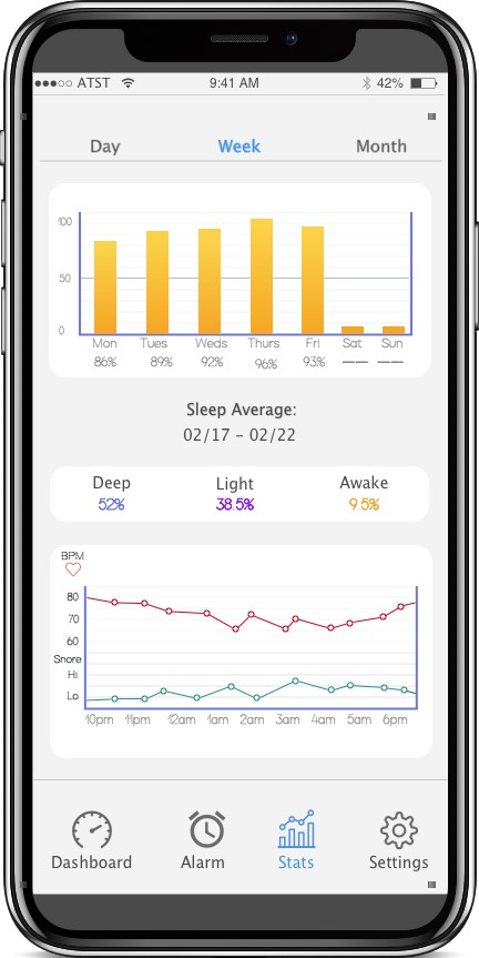 Better Analytics at your fingertips. - Measures your heart rate, and snoring habits more effectively.Check on your sleep goals by the day, week or the month.This easier to use menu helps you better navigate through the analytics you need to measure your sleep progress.