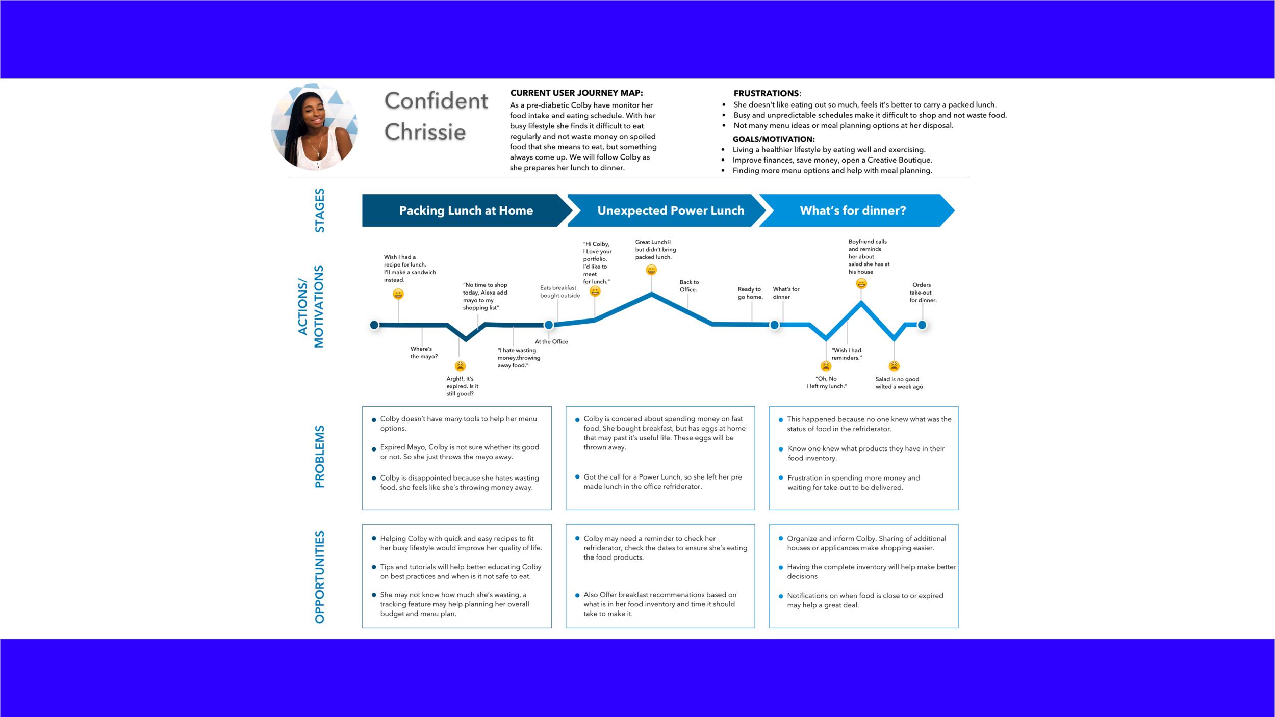Chrissy user journey presentation.png