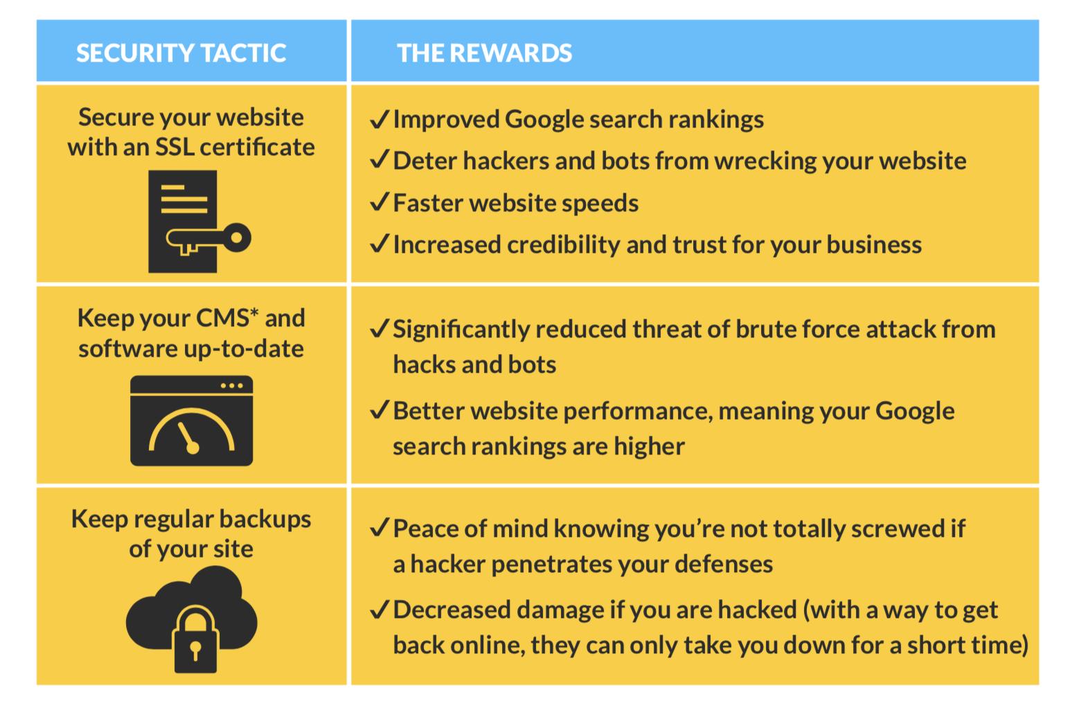 3 Bulletproof Tactics to Securing Your Website.png