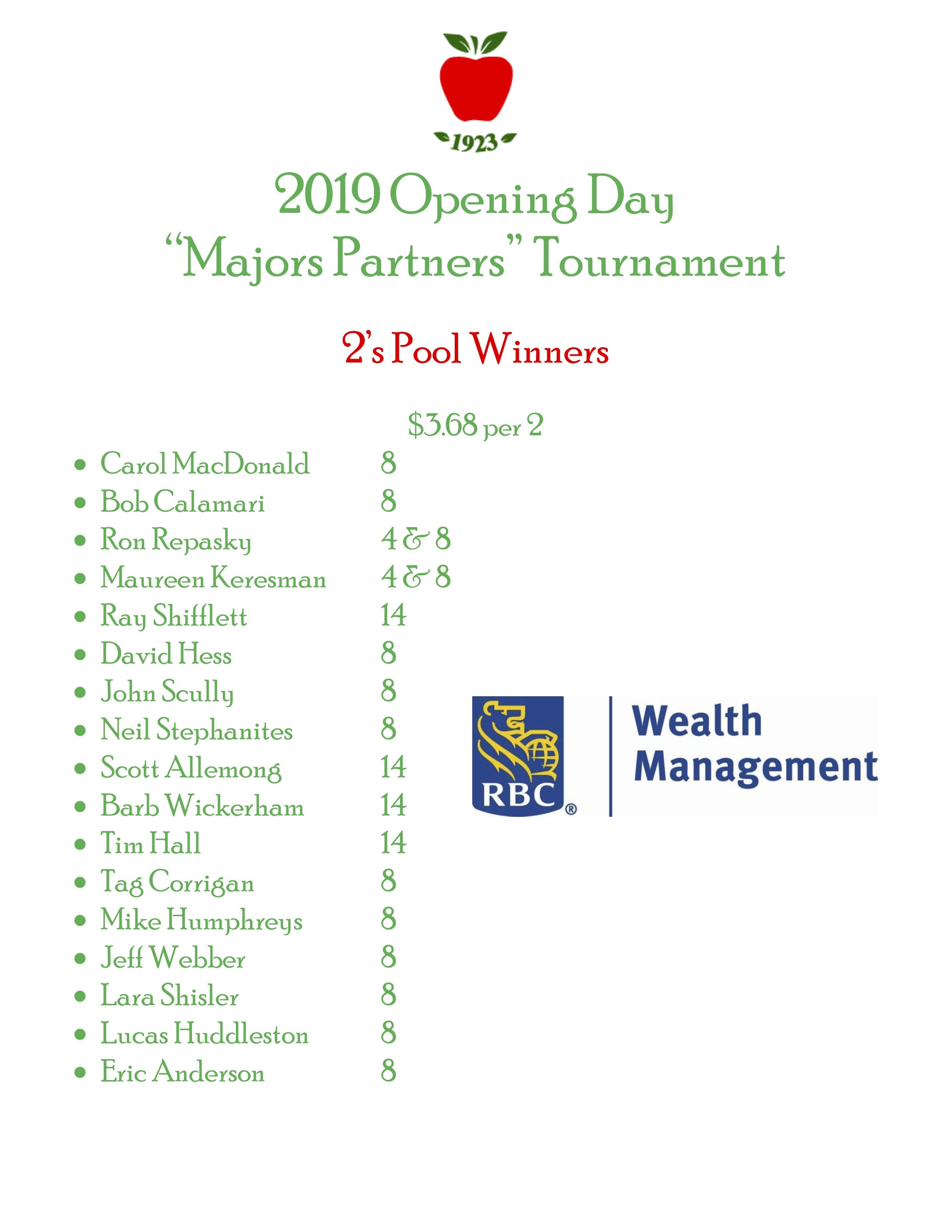 2019 opening day results2.jpg