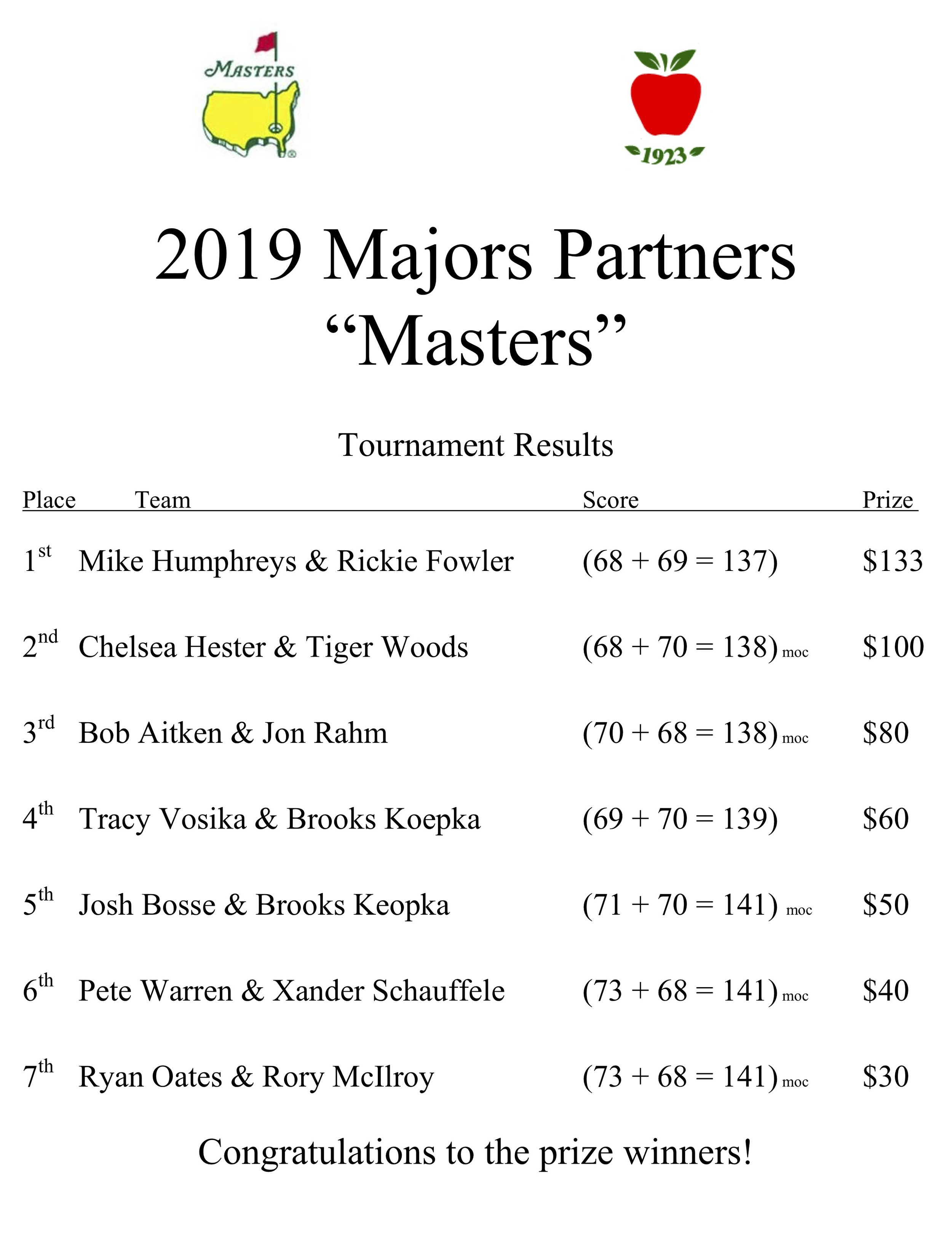 2019 masters partners results.jpg