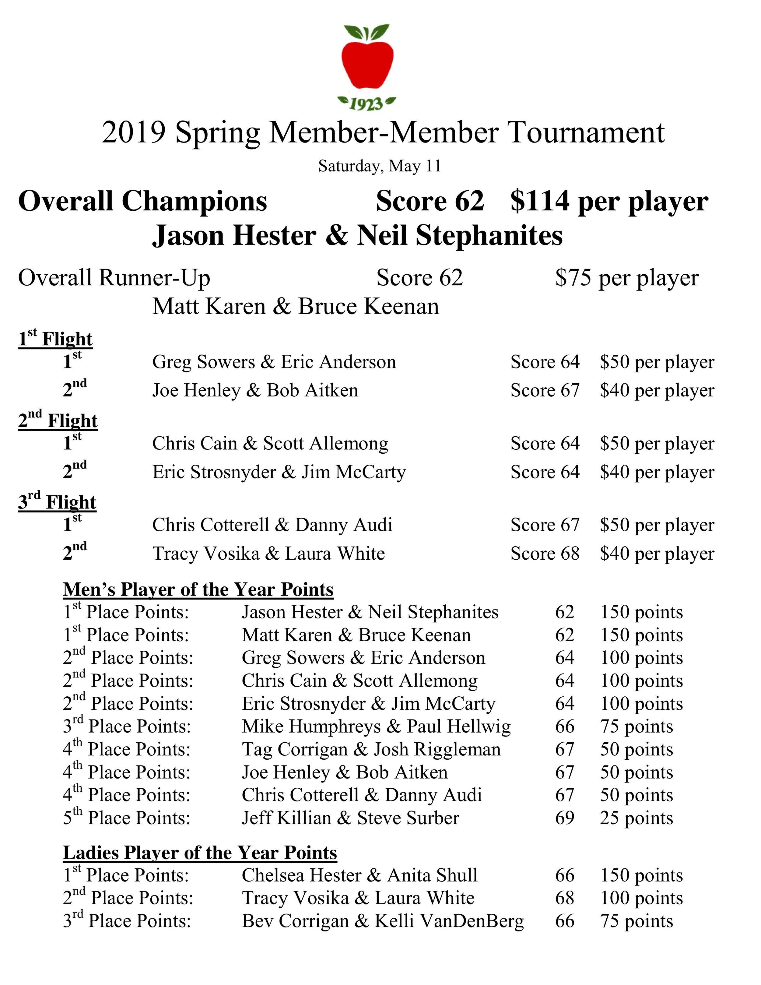 2019 spring member member results.jpg