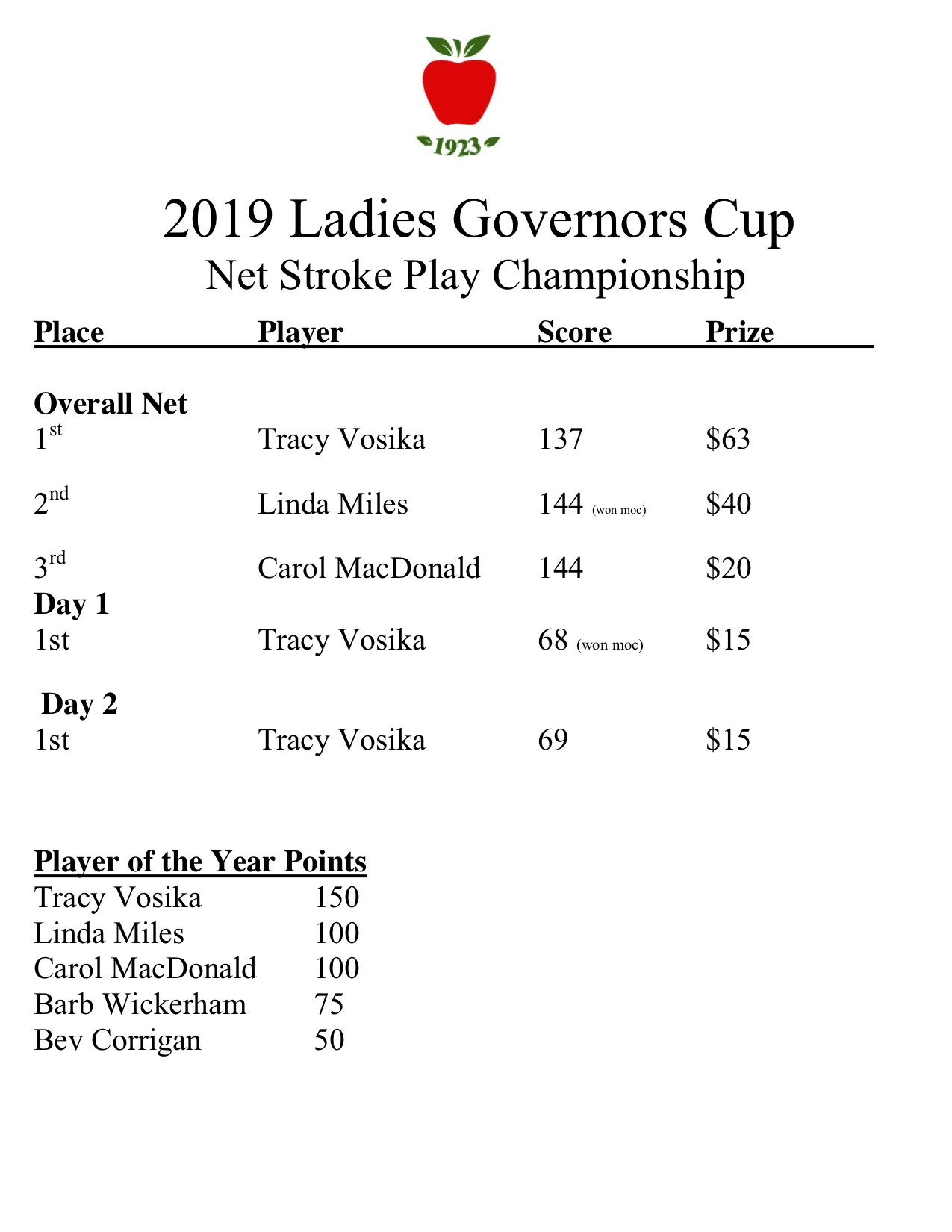2019 Men's & Women's Governors Cup — Winchester Country Club