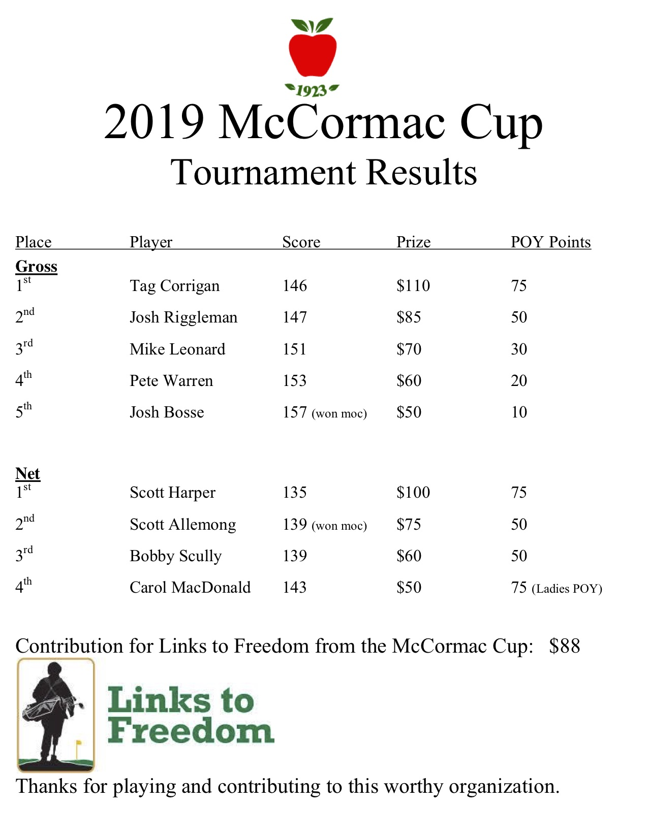 2019 mccormac cup results.jpg