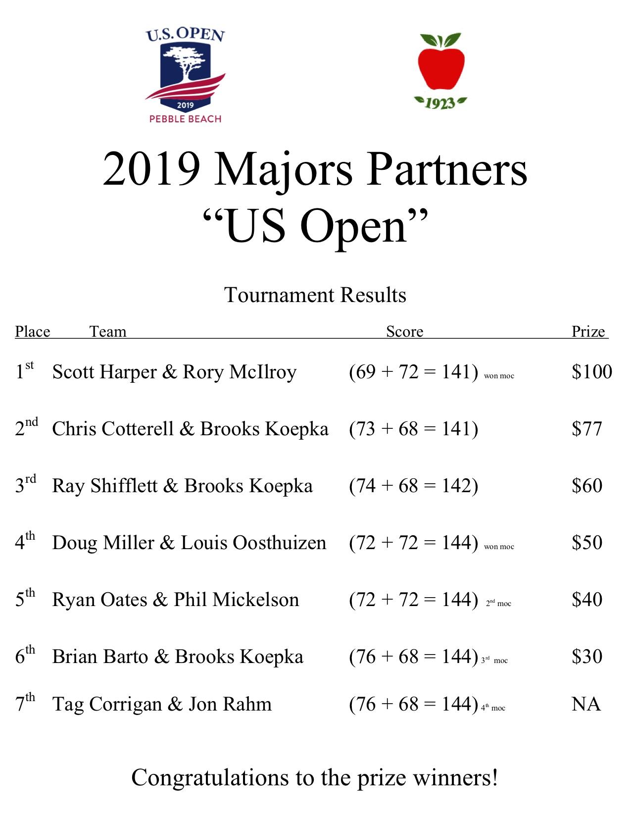 2019 us open partners results.jpg