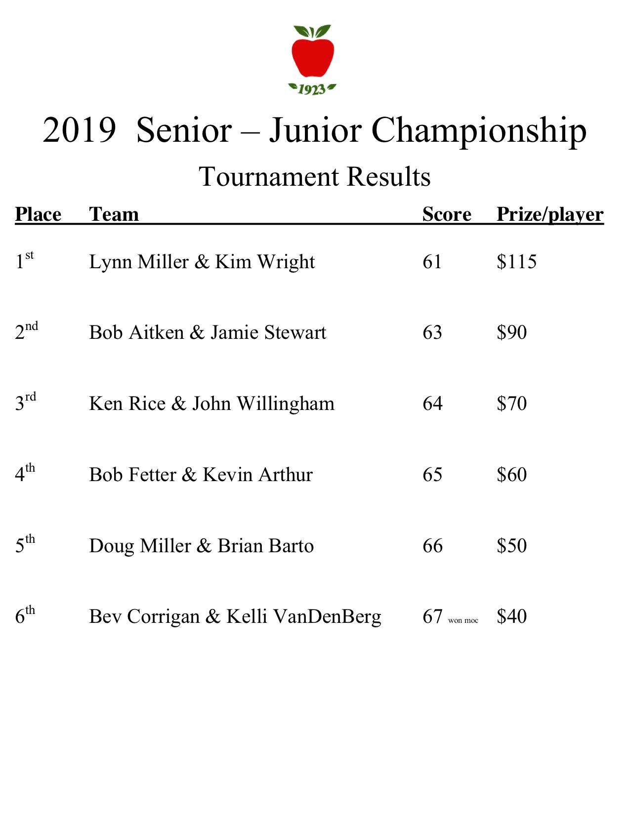 2019 senior junior results.jpg