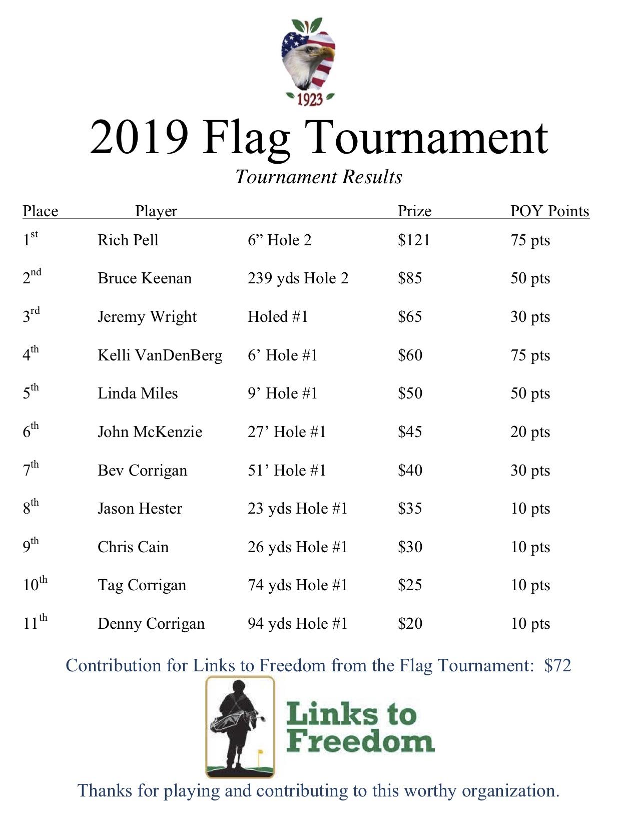 2019 flag tournament results.jpg