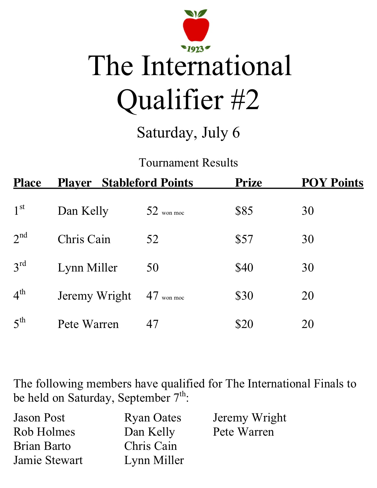 2019 international #2 qualifier results.jpg