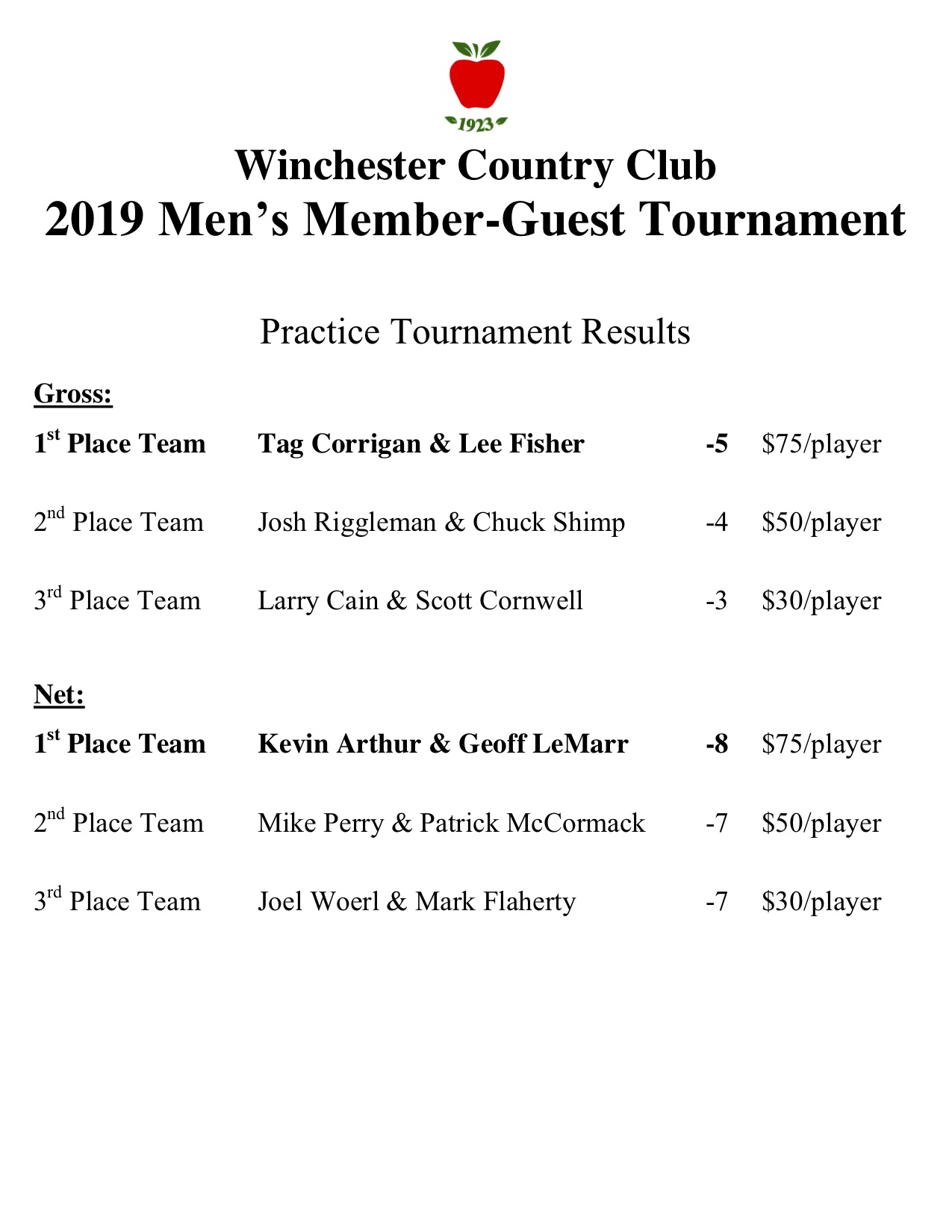 2019 member guest practice round results.jpg