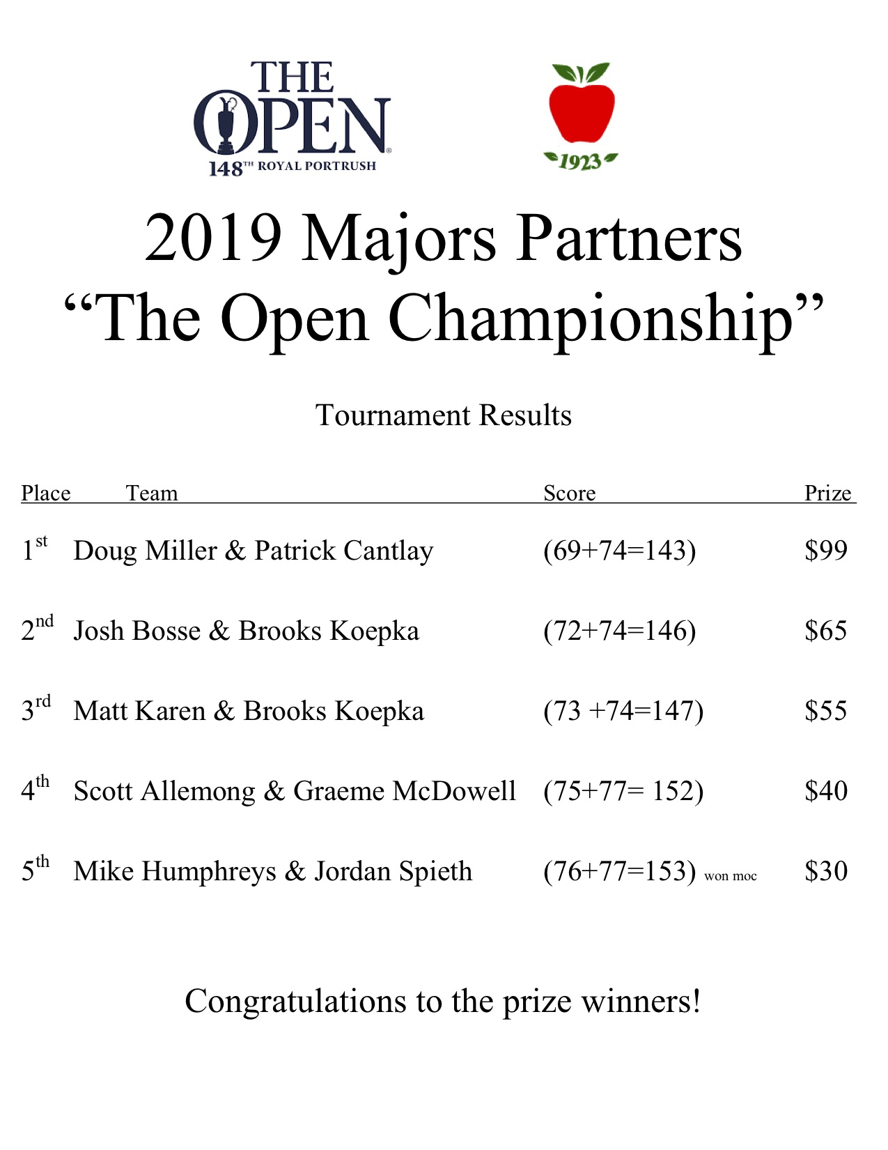2019 open championship majors partners results.jpg