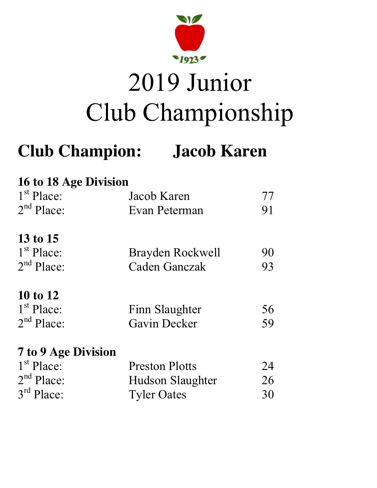 2019 junior club championship results.jpg