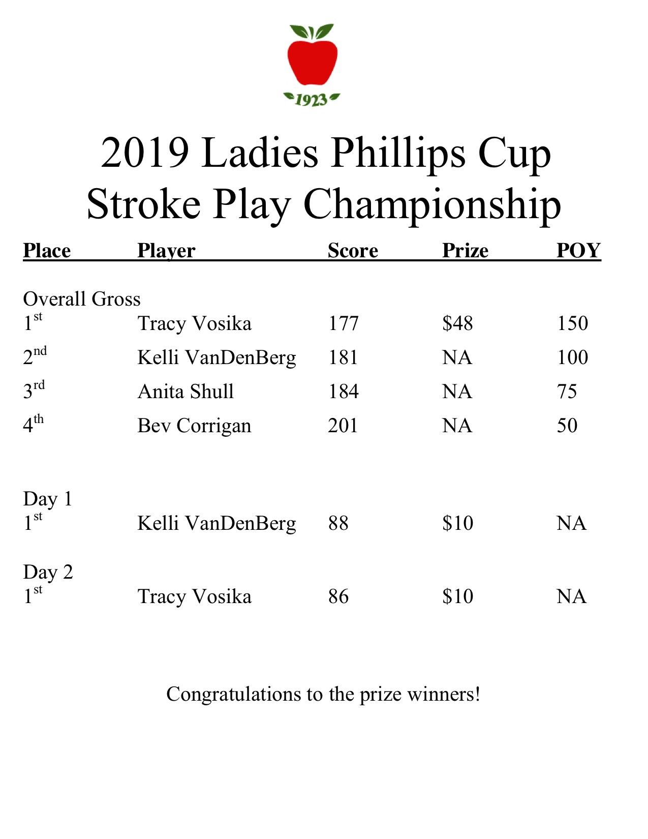 2019 ladies phillips cup results.jpg