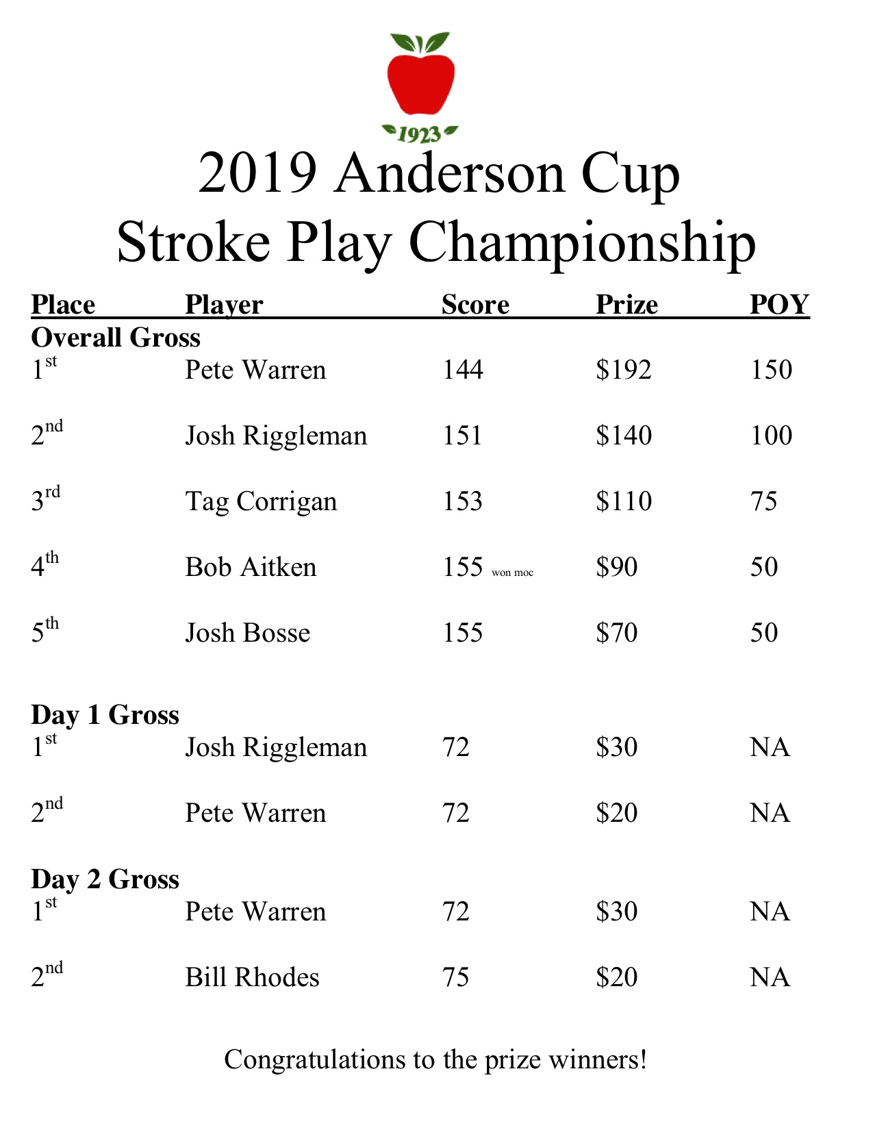 2019 anderson cup results.jpg