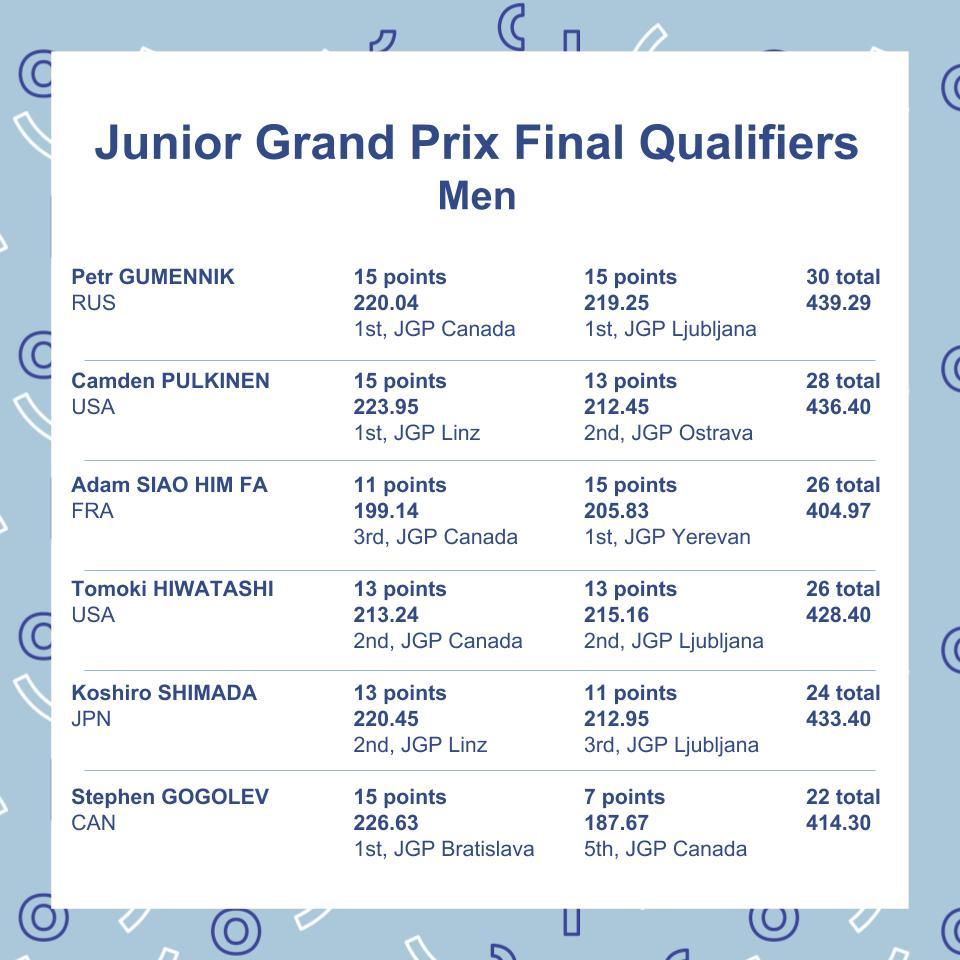 JGP qualifiers.jpg