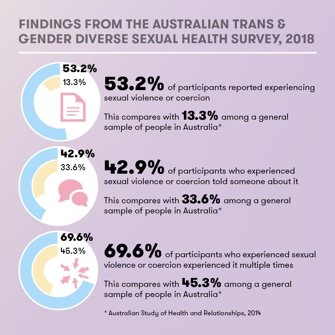 4 - ATGD Sexual Health Survey Report_social media tiles.jpg
