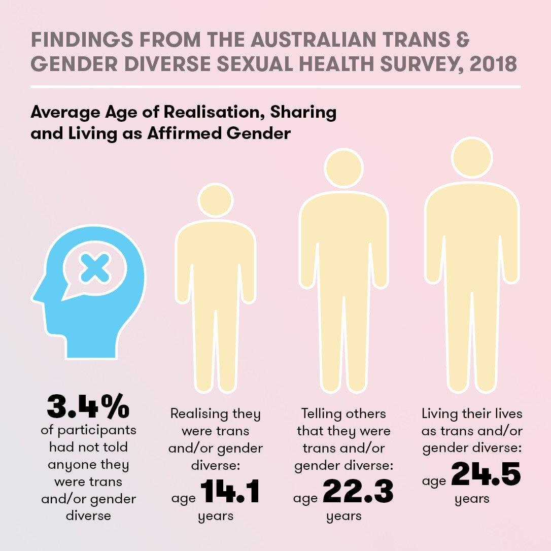 2 - ATGD Sexual Health Survey Report_social media tiles.jpg