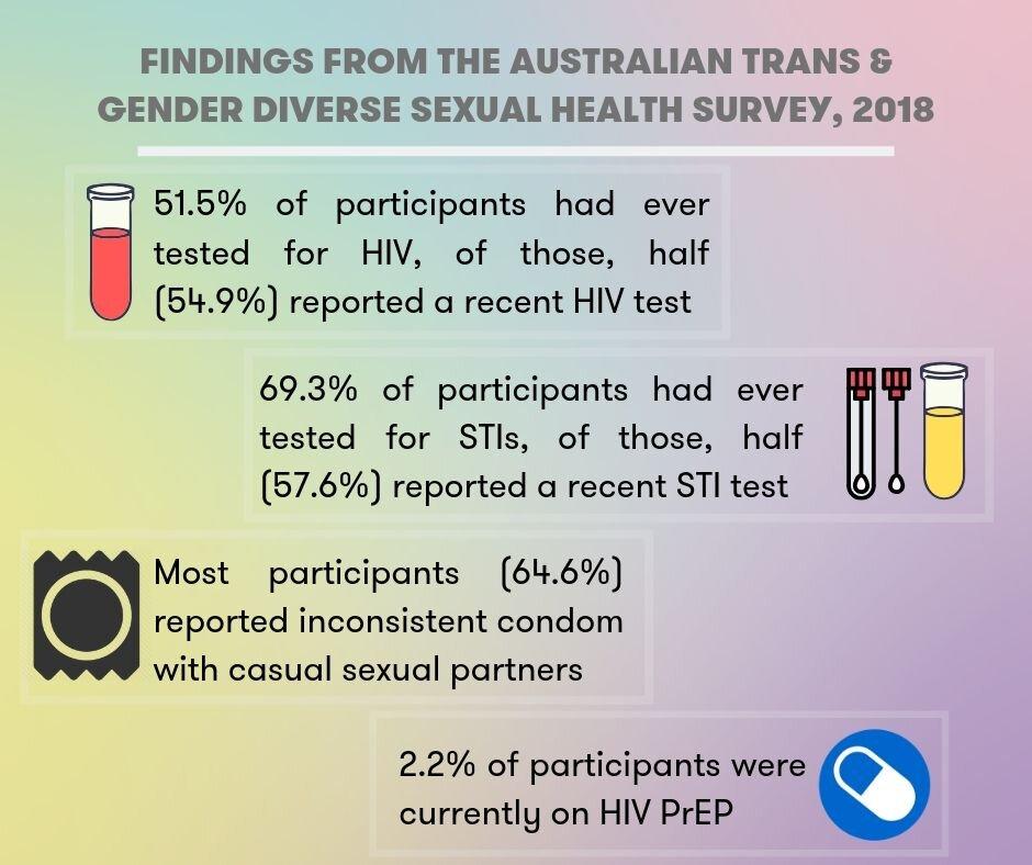 6 - ATGD Sexual Health Survey Report_social media tiles (3).jpg