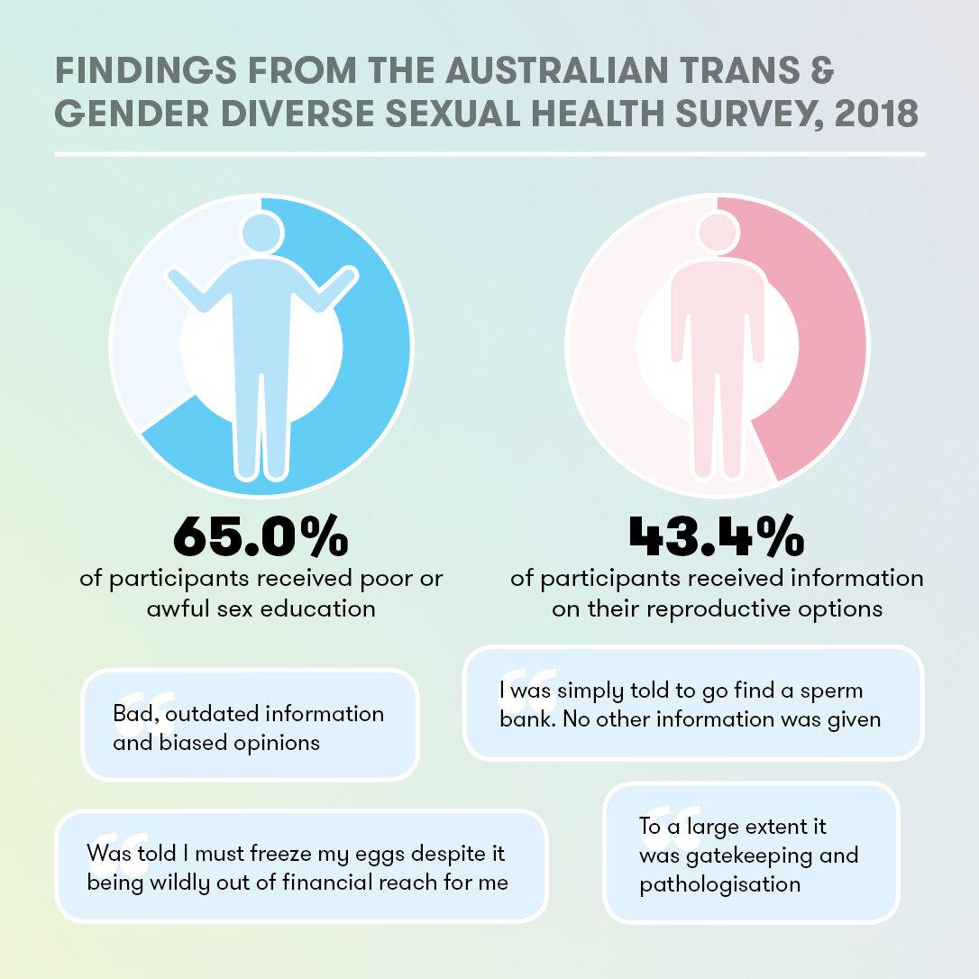 5 - ATGD Sexual Health Survey Report_social media tiles.jpg