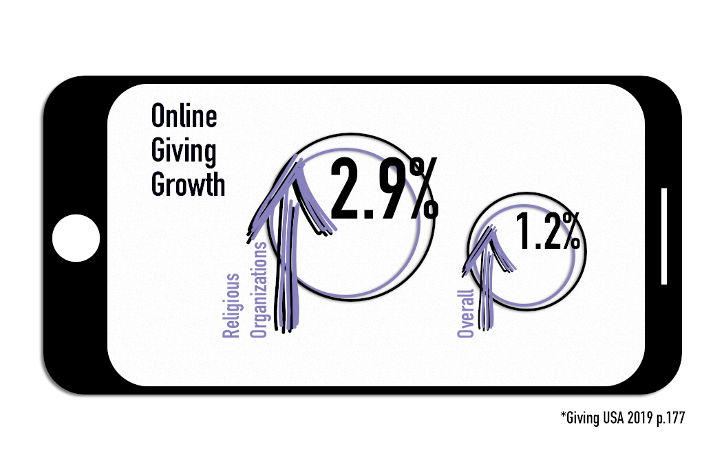 Giving USA 2019 - Online Giving to religious organizations increased at a greater rate than overall online giving. The average online gift size to religious organizations was also larger.