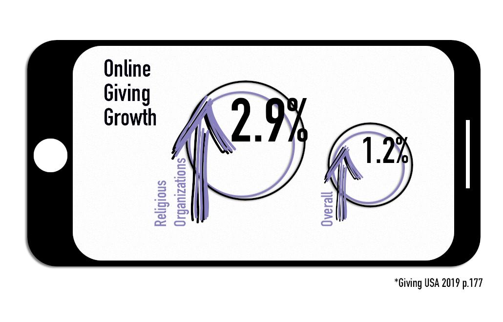OnlineGivingGraph2.png