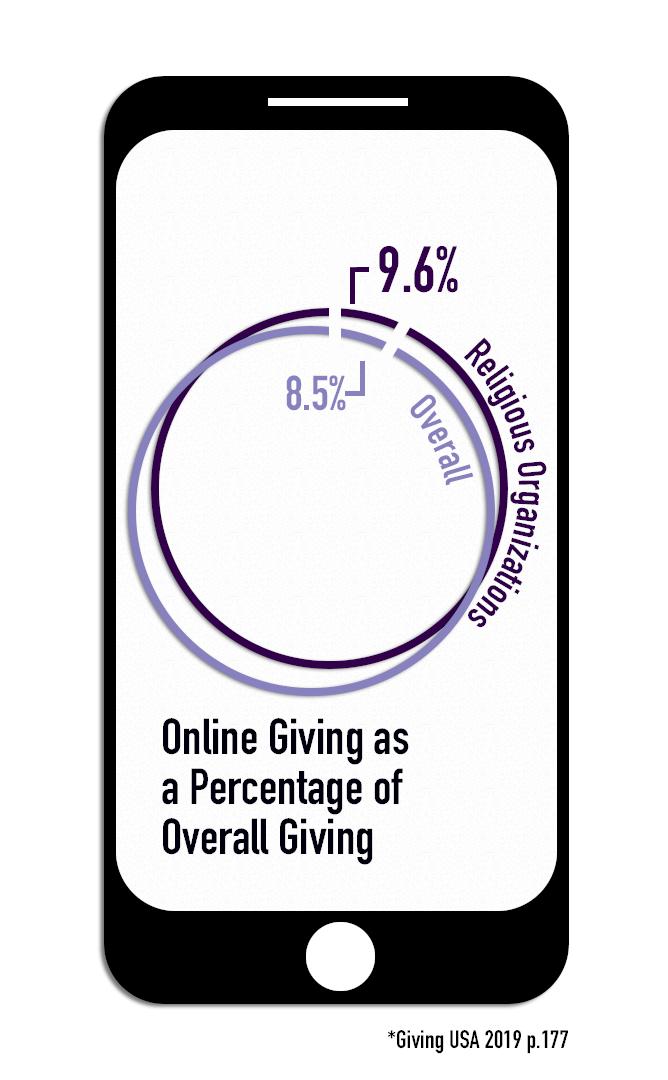 OnlineGivingGraph3.png
