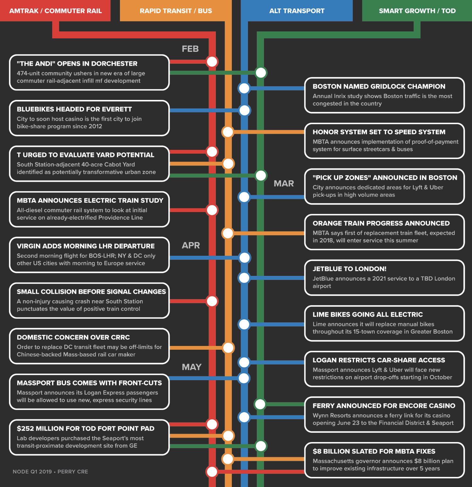 transit-timeline