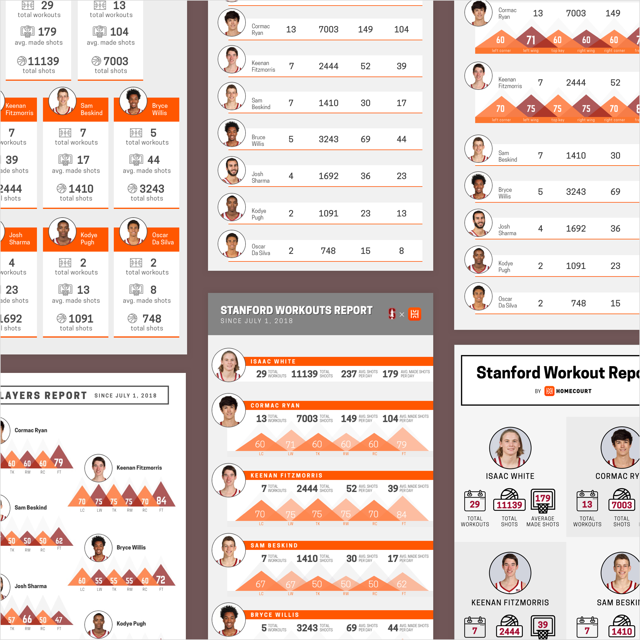HomeCourt Infographic email   Workout report email for HomeCourt, a basketball AI app   Learn More →