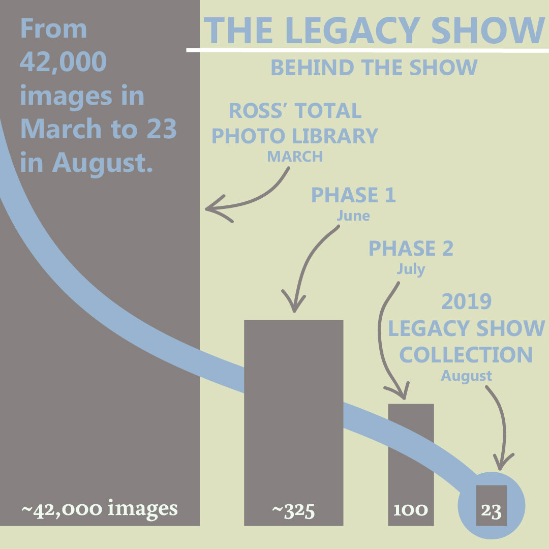 Here's a little graphic I made showing the process we went through and the difference in scale between Ross's 42,000 images to the 23 image 2019 Legacy Show.