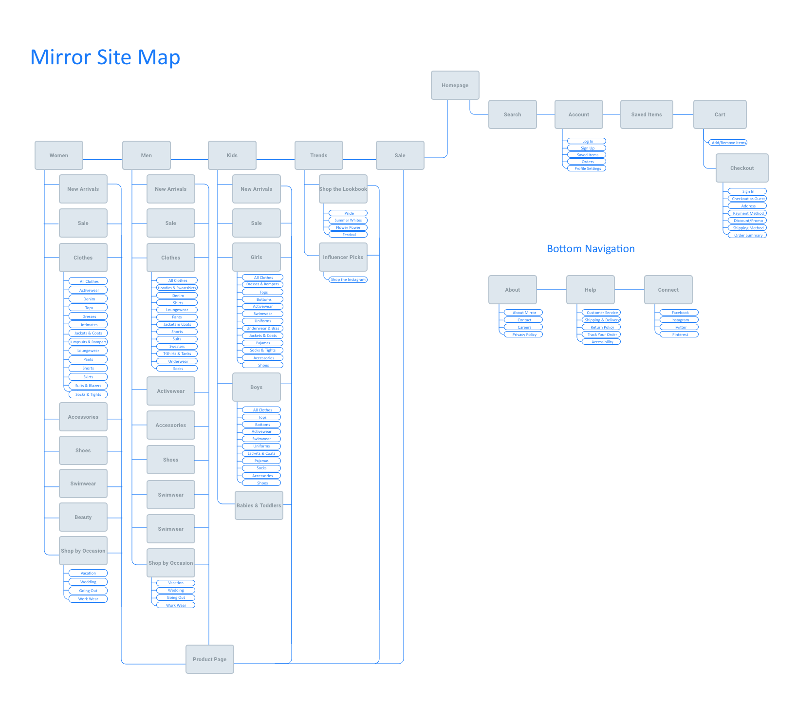 UX Academy Mirror Sitemap.png