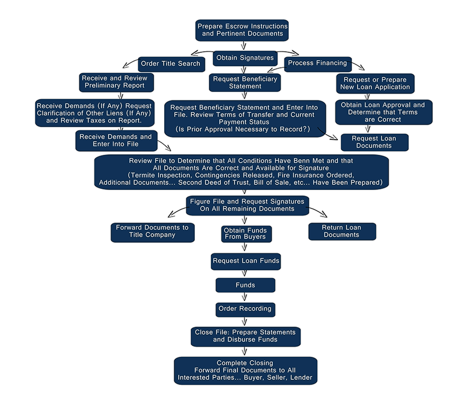 process_of_an_escrow flowchart.png