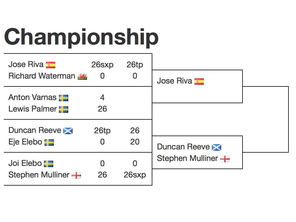Även Eje är utslagen i kvartsfinalen. Nu möts Eje och Joi i en placeringsmatch.