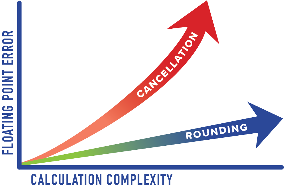 Cancellation-Rounding-01.png