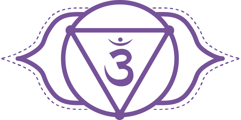 Ajna Chakra - The Ajna Chakra is the seat of consciousness. Known as the third-eye, it is the place where duality becomes equalized - the integration of solar and lunar energies, self and other, seer and seen. Samadhi can be experienced here.It is associated with the pineal gland, which is sensitive to light and thus a subtle instrument of perception. It is developed and awakened through meditation.Truly abiding in the ajna chakra is a state of non-dual consciousness. Deeper samskaras - latent karmic impressions - rise up to be cleared and the source of mental, emotional and physical suffering is relieved through pure non-dual insight.