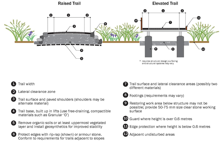 toronto-trail-guidelines-05.jpg