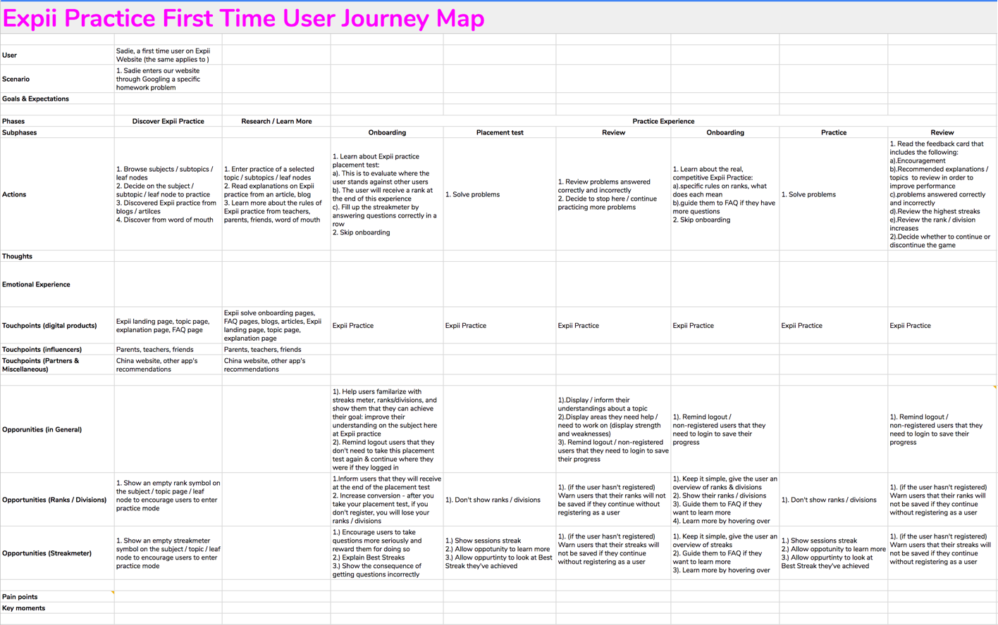 Customer Journey Map (First time user)