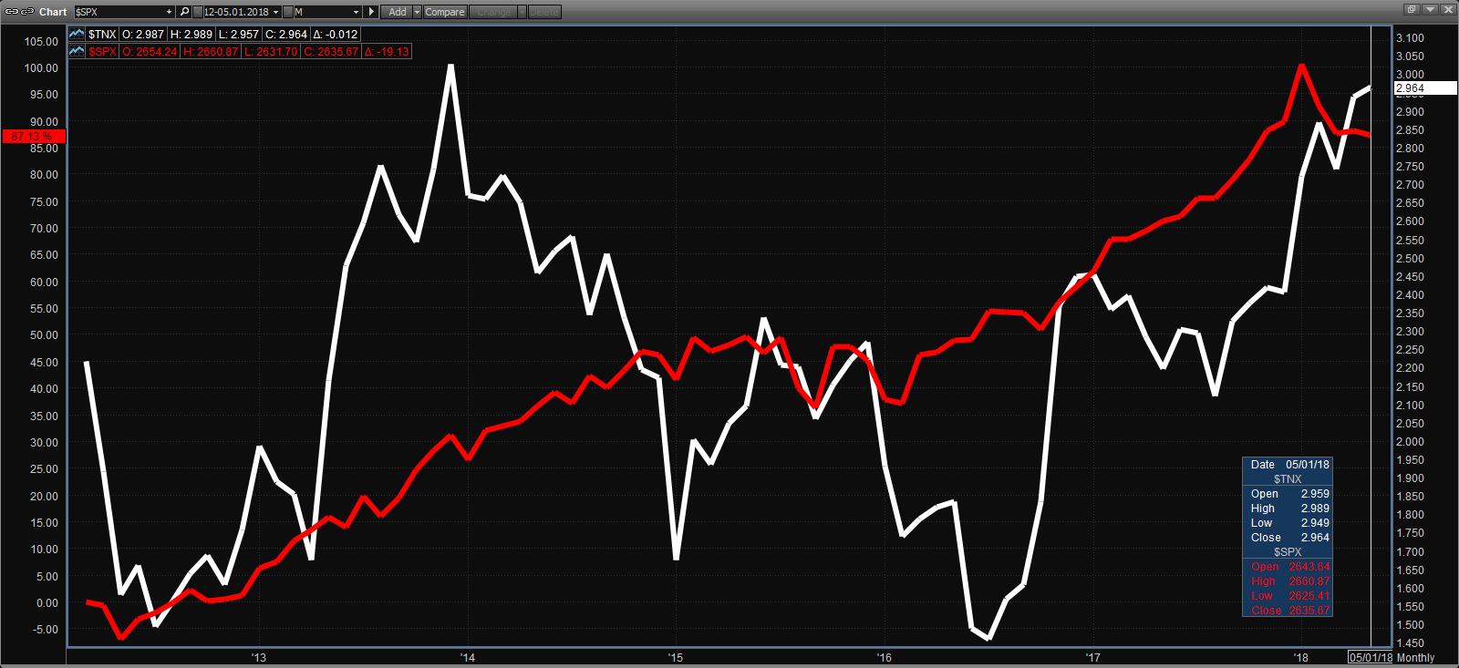 Source: Pershing Market Q; Red line: S&P 500; White line: 10-Year Treasury Yield
