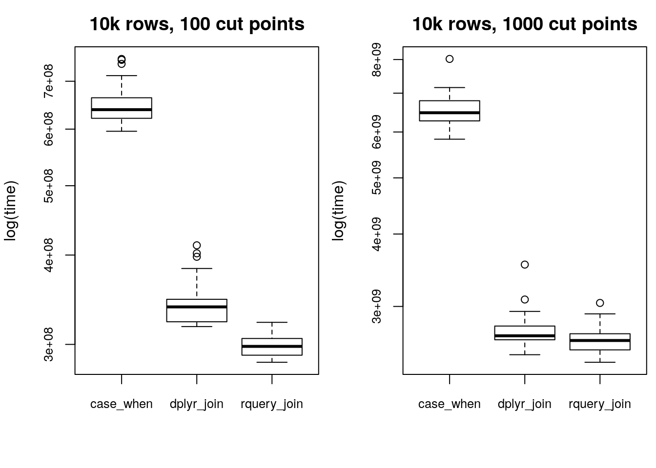 100 or 1000 cut points, 10,000 rows