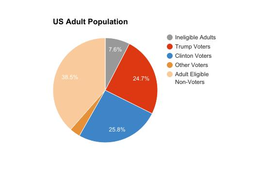 (image via  https://scatter.wordpress.com/2017/02/21/making-voter-pie/ )