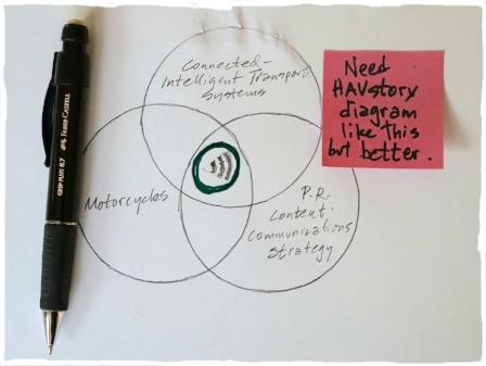 I also provide content, PR, and strategic communications advice in the C-ITS space, in particular as that technology applies to Powered Two-Wheelers. If you're an automaker, motorcycle manufacturer, or supplier that needs to communicate with motorcyclists and other vulnerable road users, click the Venn diagram to learn more.