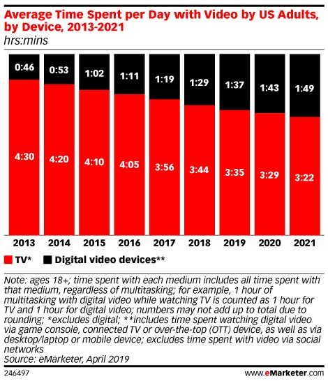 US Adults are spending more time with digital video and OTT
