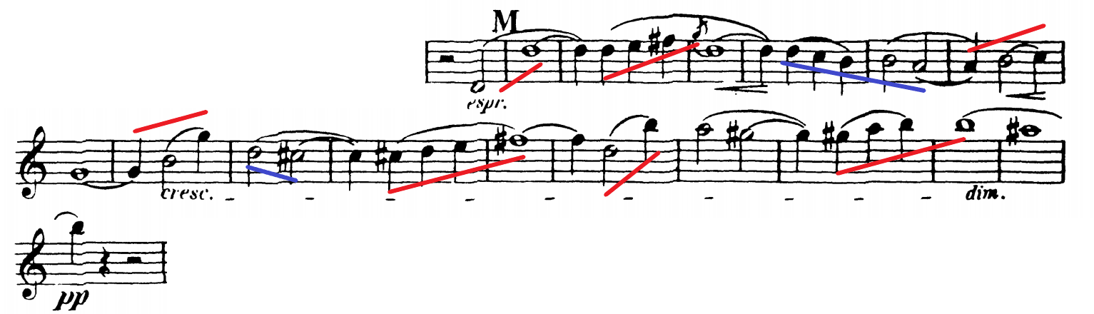The red lines represent crescendos, while the blue lines represent decrescendos.