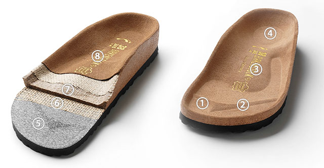 1) roomy toe box, 2) toe bar for grip, 3) contoured arch support, 4) deep heel cup, 5) EVA sole,    6) strengthening jute layer, 7) cork and natural latex, 8) suede footbed liner.
