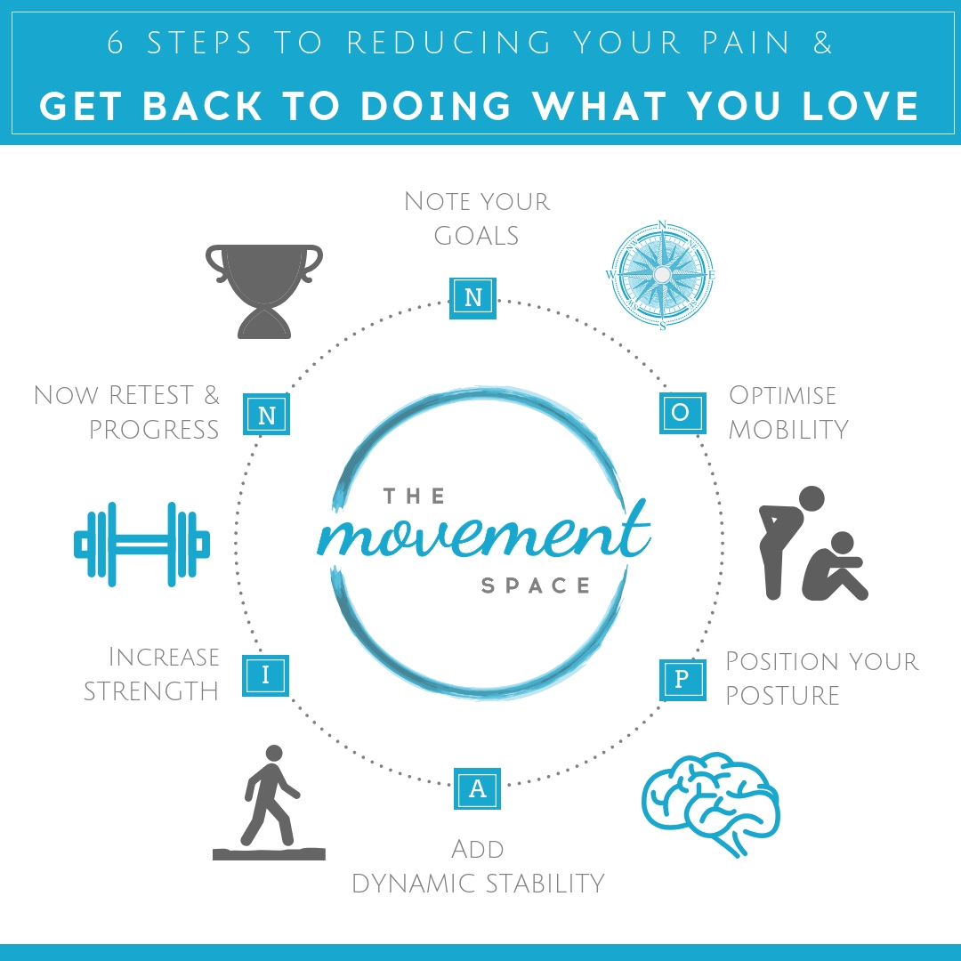 The Movement Space 6 Step N.O. P.A.I.N Method