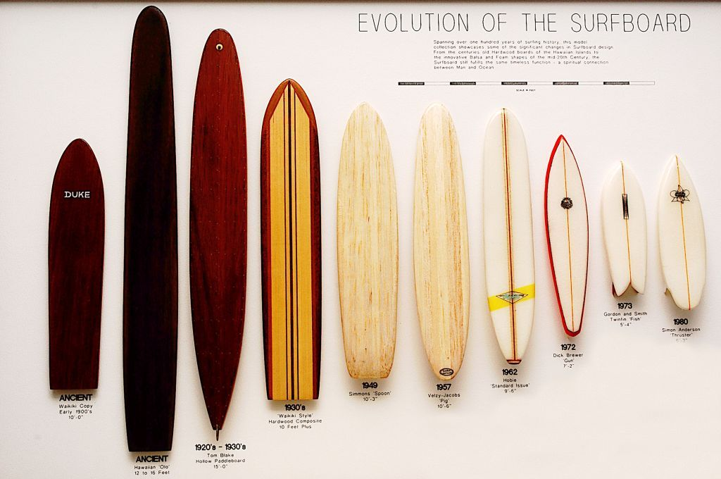 The Evolution of the Surf Board